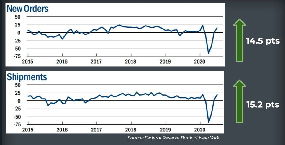 Empire State Manufacturing Survey_Index