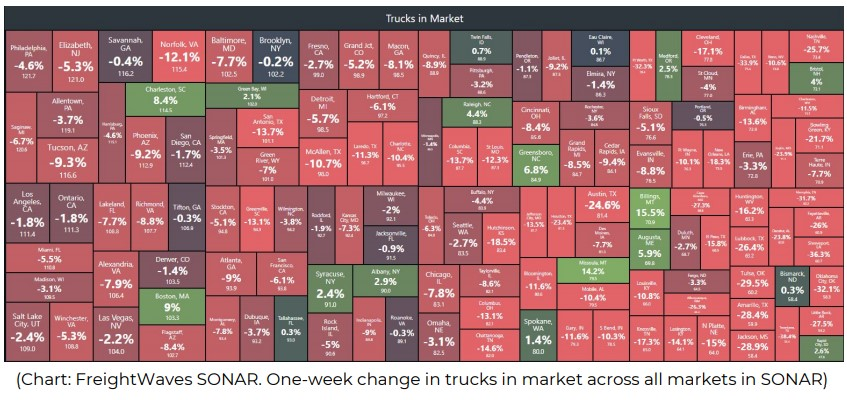 Every market subject to storm activity