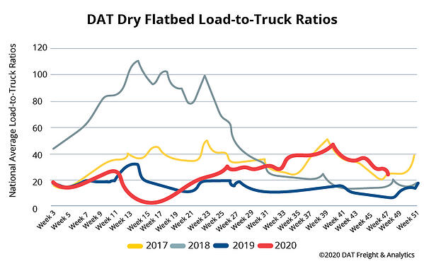 Flatbed Spot Rates  DAT Solutions Kristi