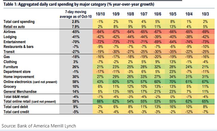 How are Consumers spending money