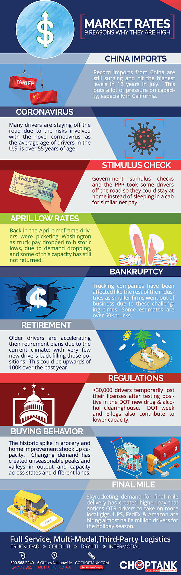 Current-Market-Rates-Infographic