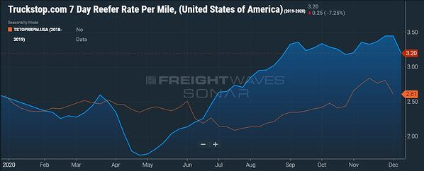 Spot Rate Reefer Rate per Mile