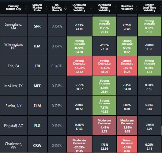 Volatile Markets 10 12