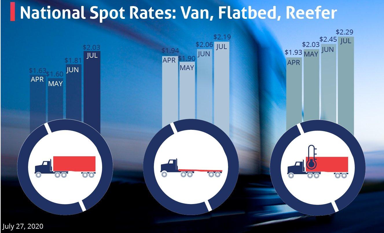 spot rates7-27